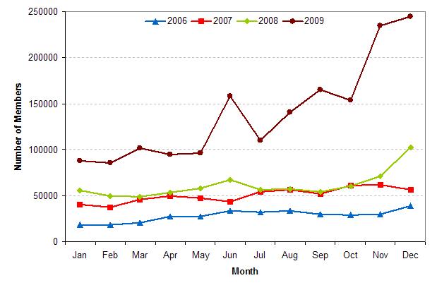 Opera Community Member Statistics 2009 (Number of members vs Month)